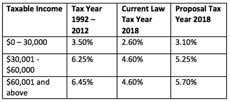 Kansas Tax Rates